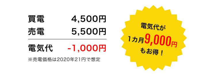 電気代が1カ月9,000円もお得!